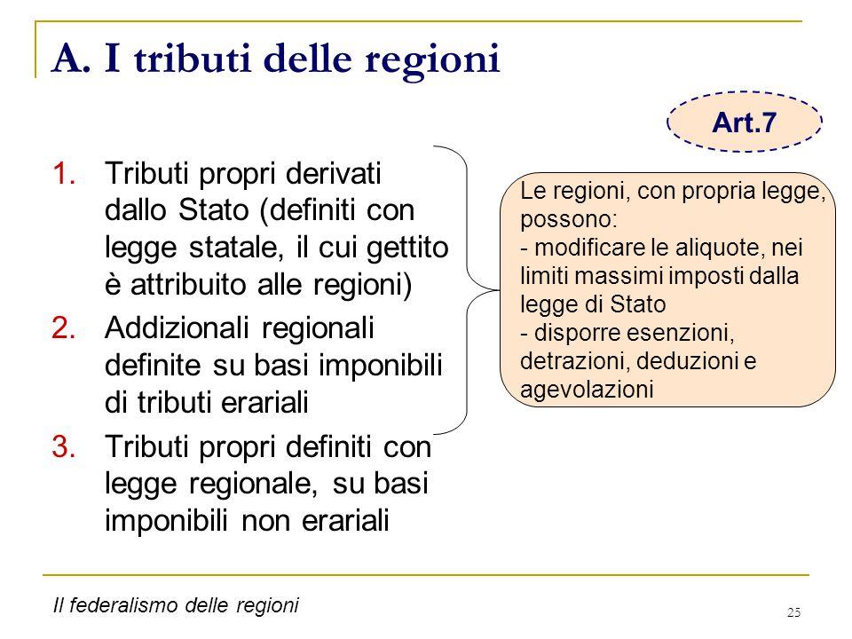 25 A. I tributi delle regioni 1.Tributi propri derivati dallo Stato (definiti con legge statale, il cui gettito è attribuito alle regioni) 2.Addiziona