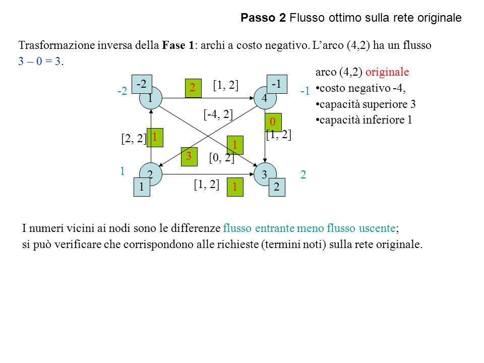 Passo 2 Flusso ottimo sulla rete originale Trasformazione inversa della Fase 1: archi a costo negativo.