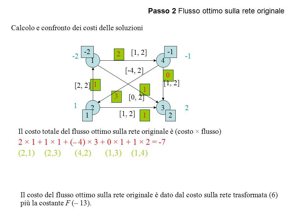 Passo 2 Flusso ottimo sulla rete originale Calcolo e confronto dei costi delle soluzioni Il costo totale del flusso ottimo sulla rete originale è (costo × flusso) 2 × 1 + 1 × 1 + ( – 4) × 3 + 0 × 1 + 1 × 2 = -7 (2,1) (2,3) (4,2) (1,3) (1,4) Il costo del flusso ottimo sulla rete originale è dato dal costo sulla rete trasformata (6) più la costante F (– 13).