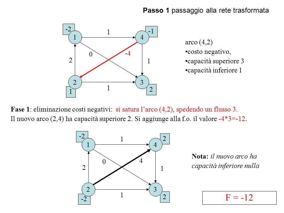 2 1 -2 Passo 1 passaggio alla rete trasformata 1 23 4 1 1 0 1 2 -4 2 -2 2 1 23 4 1 1 0 1 2 4 Fase 1: eliminazione costi negativi: si satura l'arco (4,2), spedendo un flusso 3.
