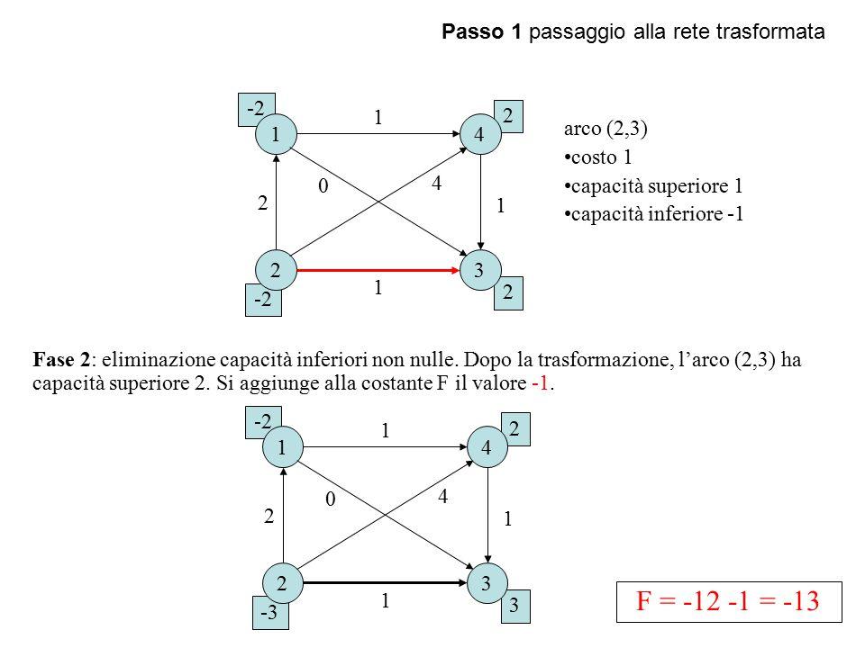 Passo 1 passaggio alla rete trasformata 2 -2 2 1 23 4 1 1 0 1 2 4 Fase 2: eliminazione capacità inferiori non nulle.