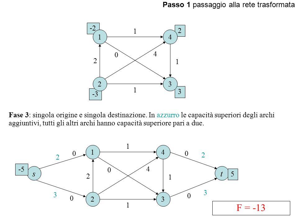Passo 1 passaggio alla rete trasformata 1 23 4 1 1 0 1 2 4 Fase 3: singola origine e singola destinazione.