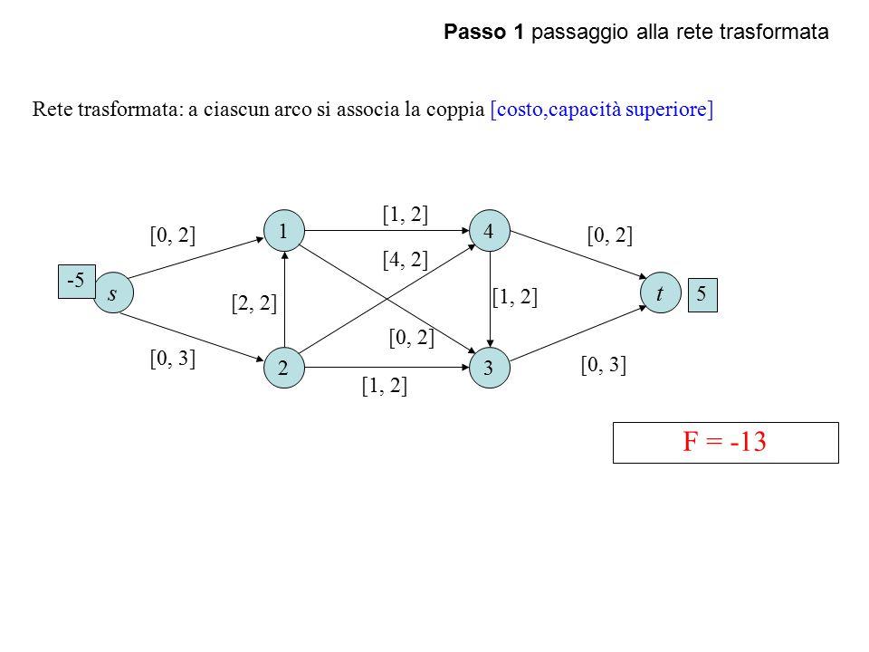 Passo 1 passaggio alla rete trasformata 1 23 4 [1, 2] [4, 2] Rete trasformata: a ciascun arco si associa la coppia [costo,capacità superiore] ts F = -13 -5 5 [0, 2] [0, 3] [0, 2] [2, 2] [1, 2] [0, 2] [0, 3]