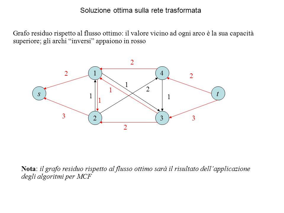 Soluzione ottima sulla rete trasformata Grafo residuo rispetto al flusso ottimo: il valore vicino ad ogni arco è la sua capacità superiore; gli archi inversi appaiono in rosso 1 23 4 1 1 1 2 ts 2 1 2 1 2 3 2 3 Nota: il grafo residuo rispetto al flusso ottimo sarà il risultato dell'applicazione degli algoritmi per MCF
