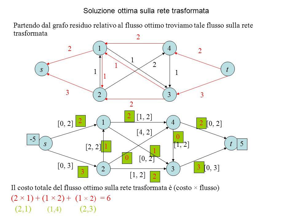 Soluzione ottima sulla rete trasformata Partendo dal grafo residuo relativo al flusso ottimo troviamo tale flusso sulla rete trasformata 1 23 4 1 1 1 2 ts 2 1 2 1 2 3 2 3 2 2 2 2 0 1 1 3 3 0 1 23 4 [1, 2] [4, 2] ts -5 5 [0, 2] [0, 3] [0, 2] [2, 2] [1, 2] [0, 2] [0, 3] Il costo totale del flusso ottimo sulla rete trasformata è (costo × flusso) (2 × 1) + (1 × 2) + (1 × 2) = 6 (2,1) (1,4) (2,3)