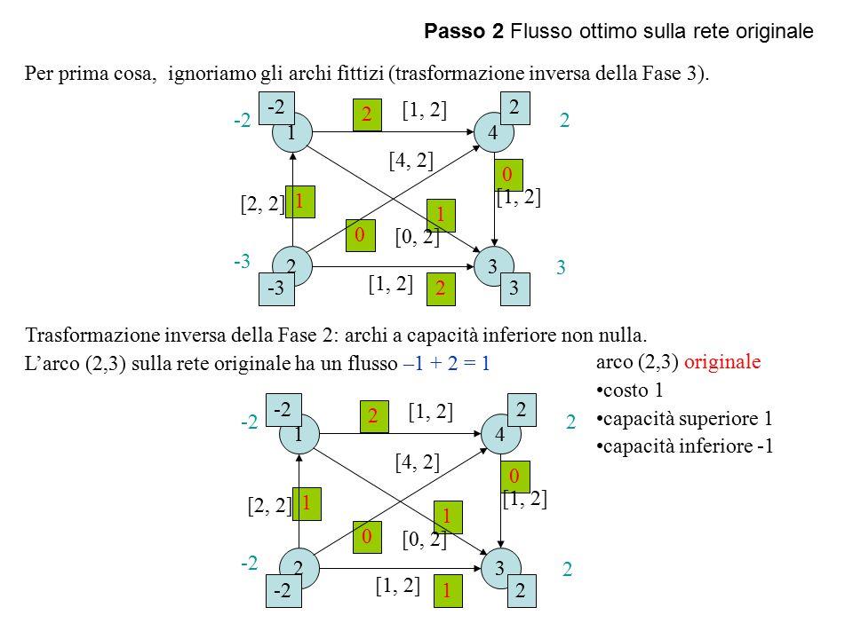 Passo 2 Flusso ottimo sulla rete originale Per prima cosa, ignoriamo gli archi fittizi (trasformazione inversa della Fase 3).