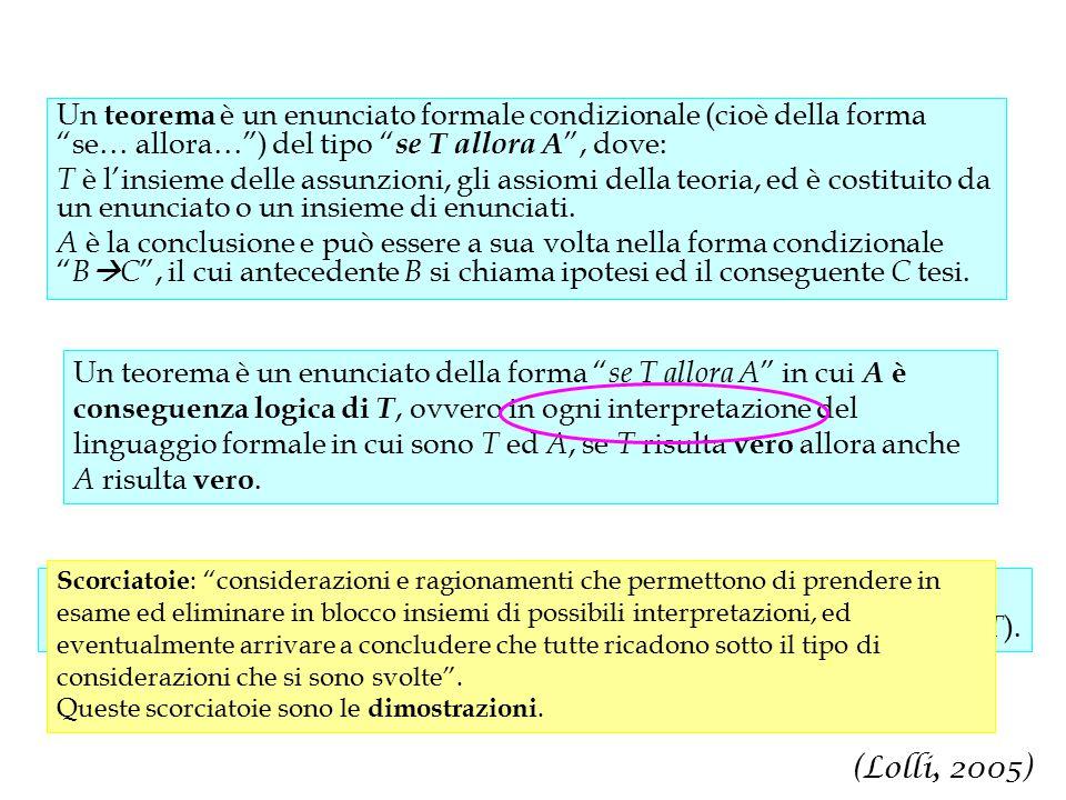 Un teorema è un enunciato formale condizionale (cioè della forma se… allora… ) del tipo se T allora A , dove: T è l'insieme delle assunzioni, gli assiomi della teoria, ed è costituito da un enunciato o un insieme di enunciati.