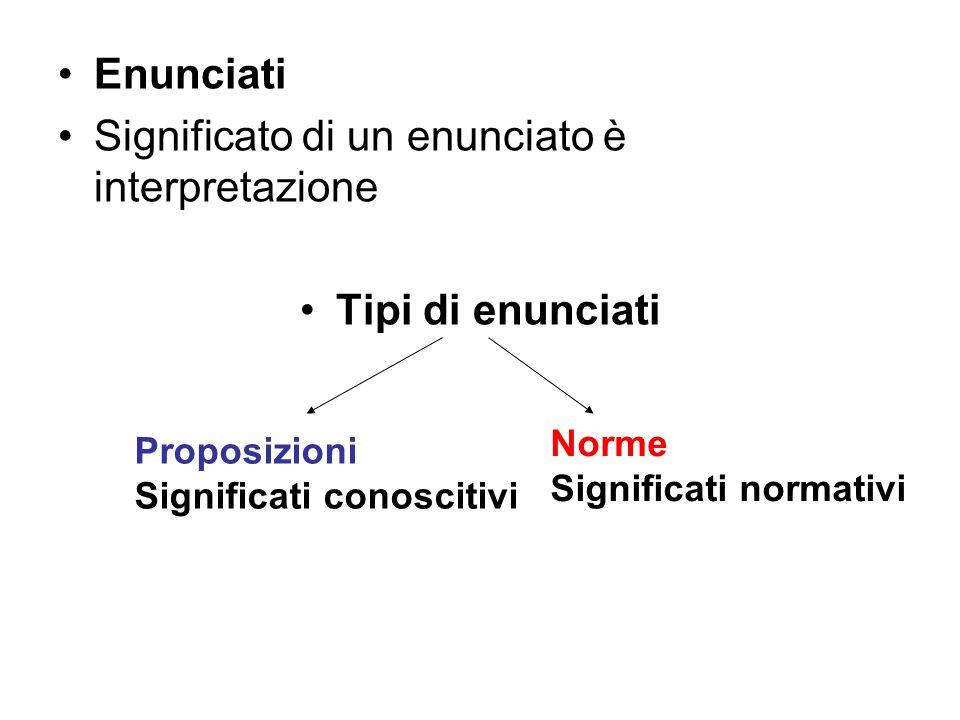 Enunciati Significato di un enunciato è interpretazione Tipi di enunciati Proposizioni Significati conoscitivi Norme Significati normativi