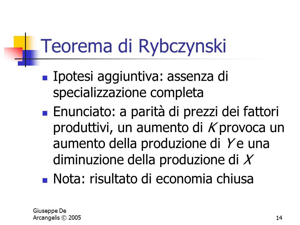 Giuseppe De Arcangelis © 200514 Teorema di Rybczynski Ipotesi aggiuntiva: assenza di specializzazione completa Enunciato: a parità di prezzi dei fatto