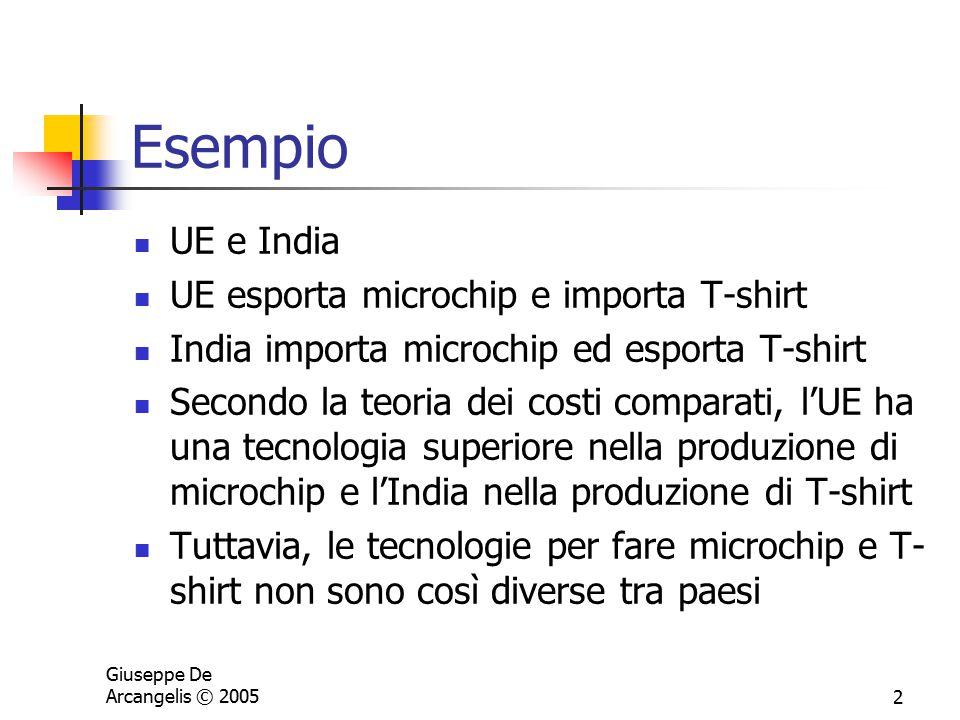 Giuseppe De Arcangelis © 20052 Esempio UE e India UE esporta microchip e importa T-shirt India importa microchip ed esporta T-shirt Secondo la teoria