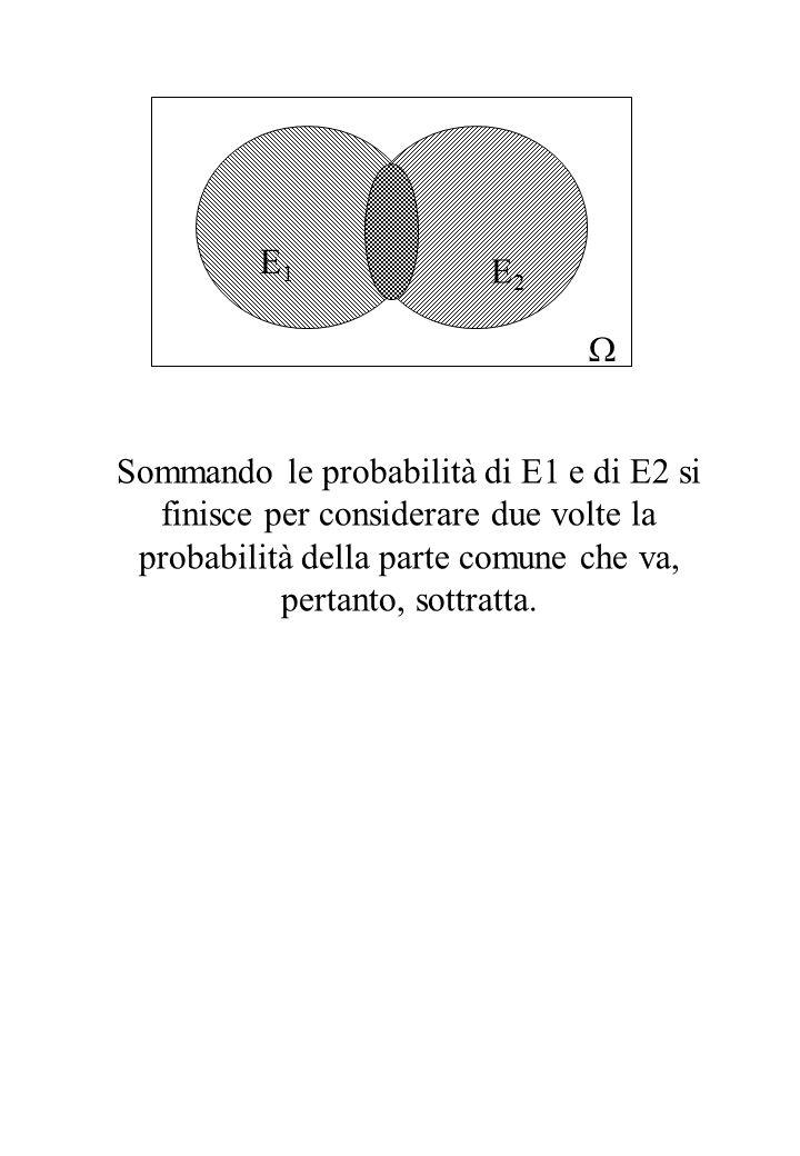 E1E1 E2E2  Sommando le probabilità di E1 e di E2 si finisce per considerare due volte la probabilità della parte comune che va, pertanto, sottratta.