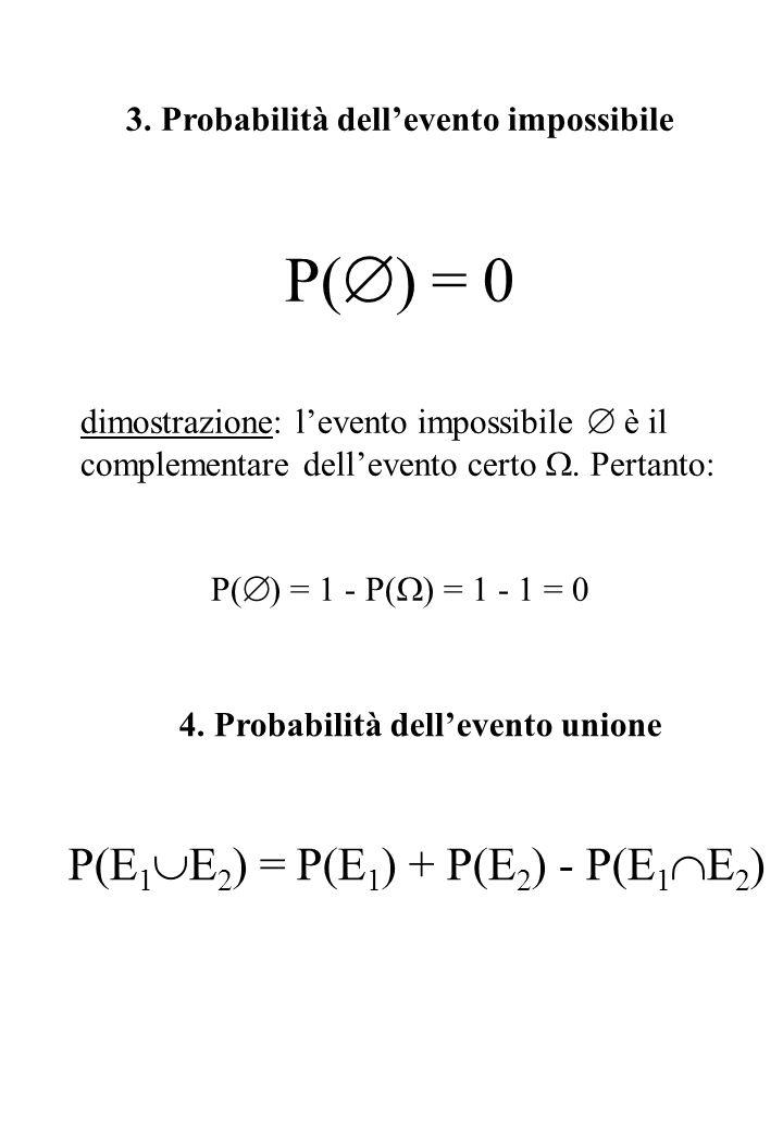 3. Probabilità dell'evento impossibile P(  ) = 0 dimostrazione: l'evento impossibile  è il complementare dell'evento certo . Pertanto: P(  ) = 1 -