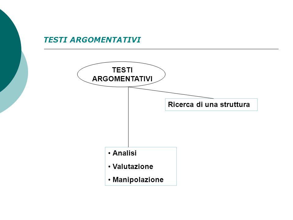 TESTI ARGOMENTATIVI Ricerca di una struttura Analisi Valutazione Manipolazione TESTI ARGOMENTATIVI