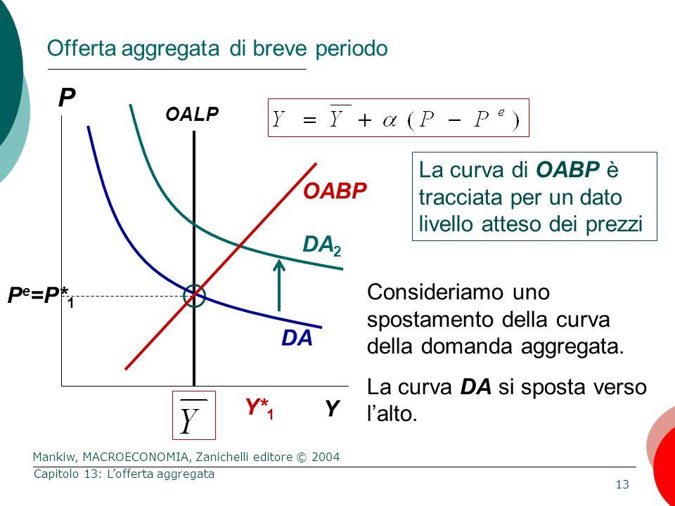 Mankiw, MACROECONOMIA, Zanichelli editore © 2004 13 Capitolo 13: L'offerta aggregata Offerta aggregata di breve periodo La curva di OABP è tracciata per un dato livello atteso dei prezzi P Y Consideriamo uno spostamento della curva della domanda aggregata.