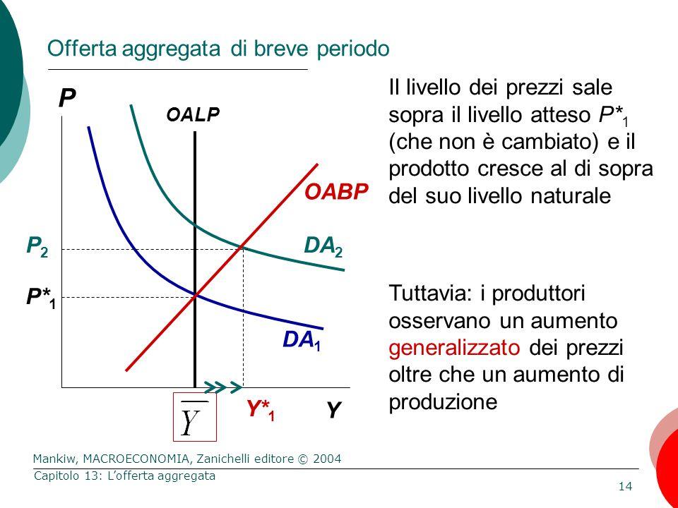 Mankiw, MACROECONOMIA, Zanichelli editore © 2004 14 Capitolo 13: L'offerta aggregata P Y OABP Il livello dei prezzi sale sopra il livello atteso P* 1 (che non è cambiato) e il prodotto cresce al di sopra del suo livello naturale Tuttavia: i produttori osservano un aumento generalizzato dei prezzi oltre che un aumento di produzione OALP DA 2 Y* 1 DA 1 P* 1 P2P2 Offerta aggregata di breve periodo