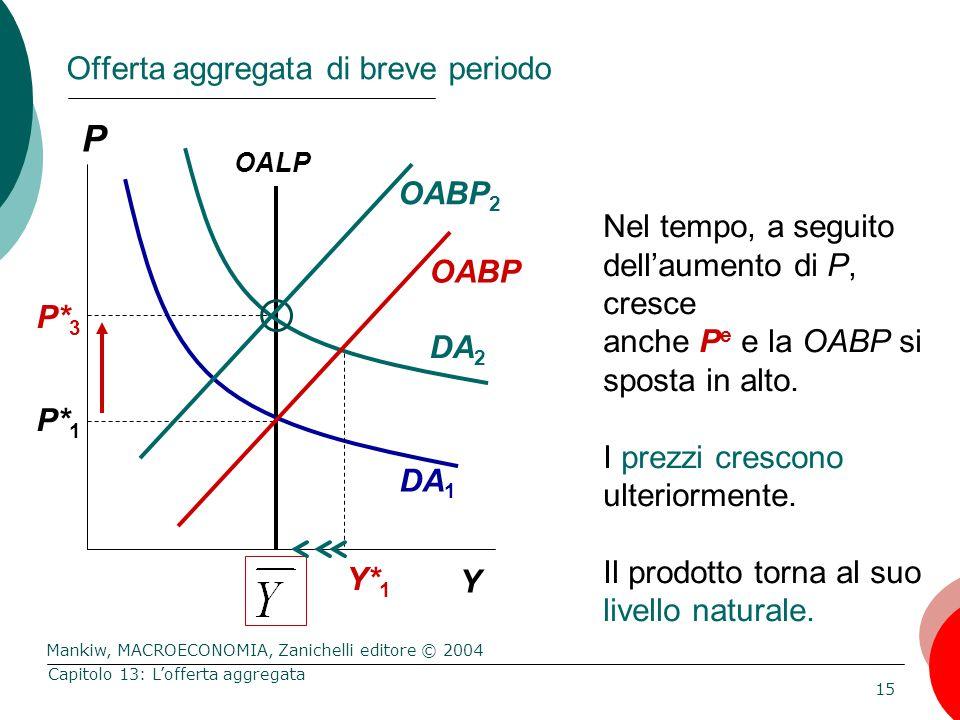 Mankiw, MACROECONOMIA, Zanichelli editore © 2004 15 Capitolo 13: L'offerta aggregata P* 1 P Y Nel tempo, a seguito dell'aumento di P, cresce anche P e e la OABP si sposta in alto.