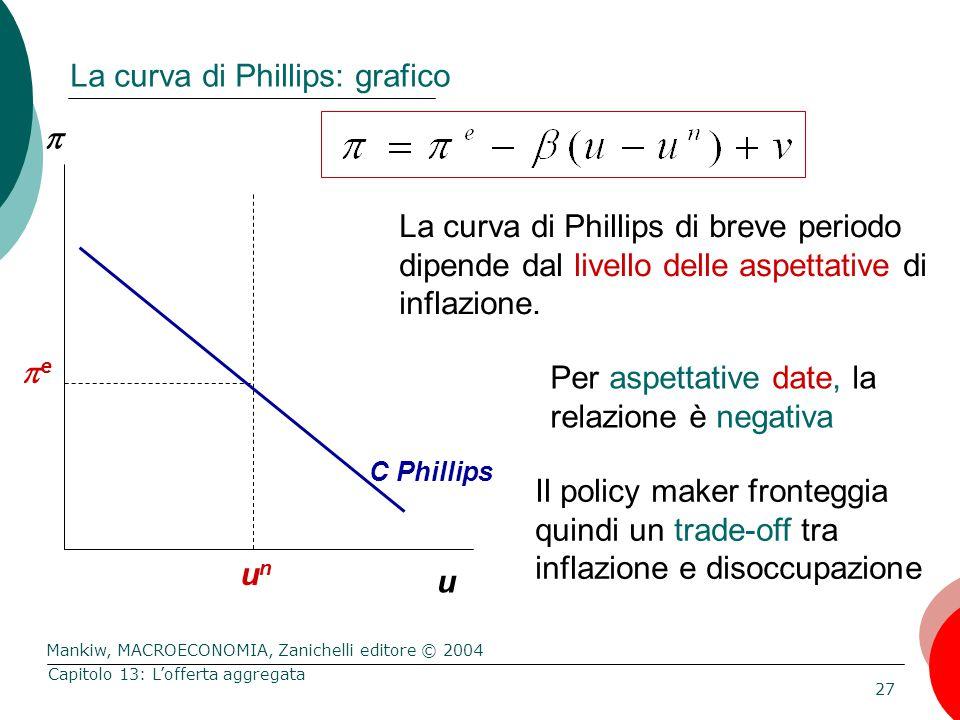 Mankiw, MACROECONOMIA, Zanichelli editore © 2004 27 Capitolo 13: L'offerta aggregata La curva di Phillips: grafico  u La curva di Phillips di breve periodo dipende dal livello delle aspettative di inflazione.