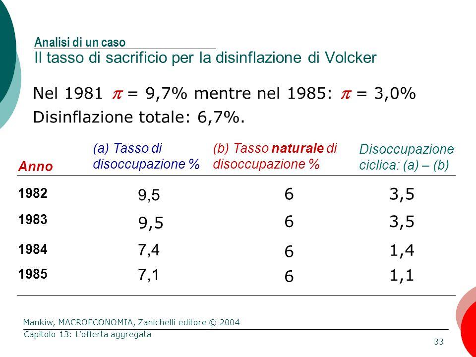 Mankiw, MACROECONOMIA, Zanichelli editore © 2004 33 Capitolo 13: L'offerta aggregata Nel 1981  = 9,7% mentre nel 1985:  = 3,0% Disinflazione totale: 6,7%.