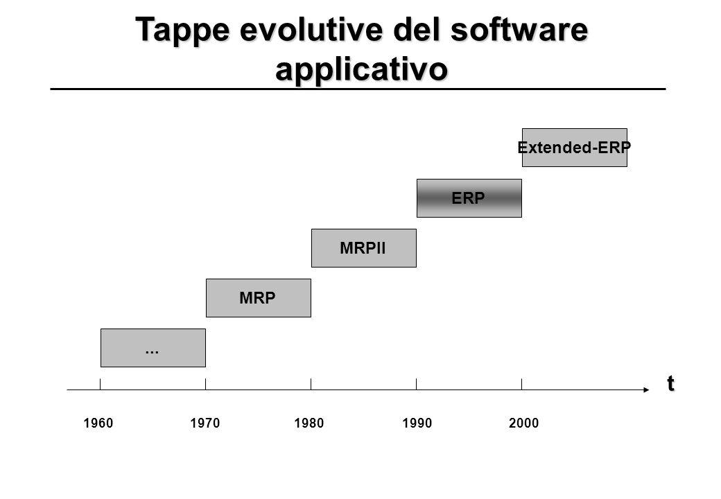 Tappe evolutive del software applicativo 19601970198019902000... MRP MRPII ERP Extended-ERP t