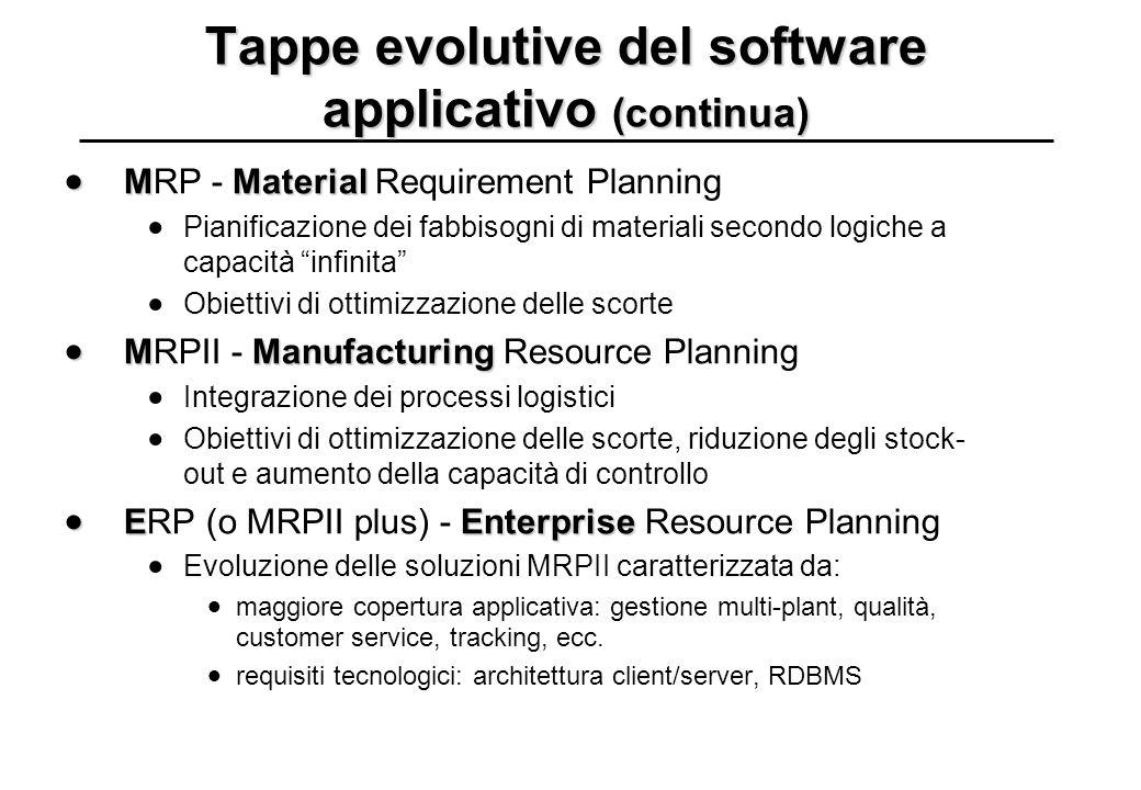 Tappe evolutive del software applicativo (continua)  MMaterial  MRP - Material Requirement Planning  Pianificazione dei fabbisogni di materiali sec