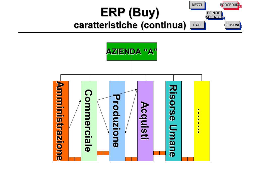 """Amministrazione AZIENDA """"A"""" CommercialeProduzioneAcquisti Risorse Umane …….. ERP (Buy) caratteristiche (continua) PRINCIPIISPIRATORIPRINCIPIISPIRATORI"""