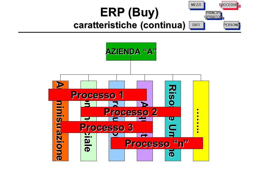 """AZIENDA """"A"""" AmministrazioneCommercialeProduzioneAcquisti Risorse Umane …….. Processo 2 Processo 3 Processo """"n"""" Processo 1 ERP (Buy) caratteristiche (c"""