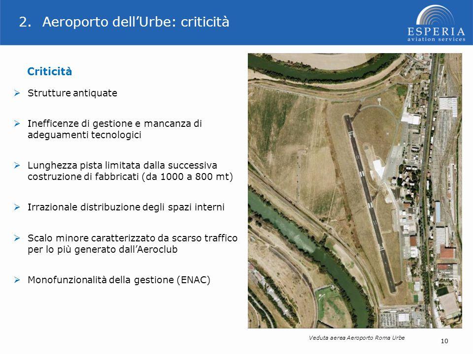 2.Aeroporto dell'Urbe: criticità Criticità  Strutture antiquate  Inefficenze di gestione e mancanza di adeguamenti tecnologici  Lunghezza pista lim