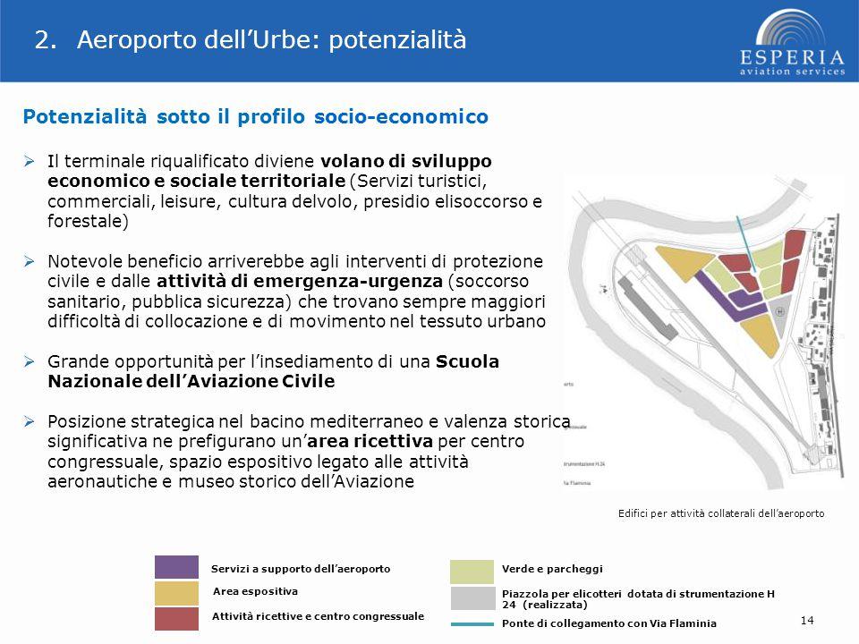 2.Aeroporto dell'Urbe: potenzialità Potenzialità sotto il profilo socio-economico  Il terminale riqualificato diviene volano di sviluppo economico e