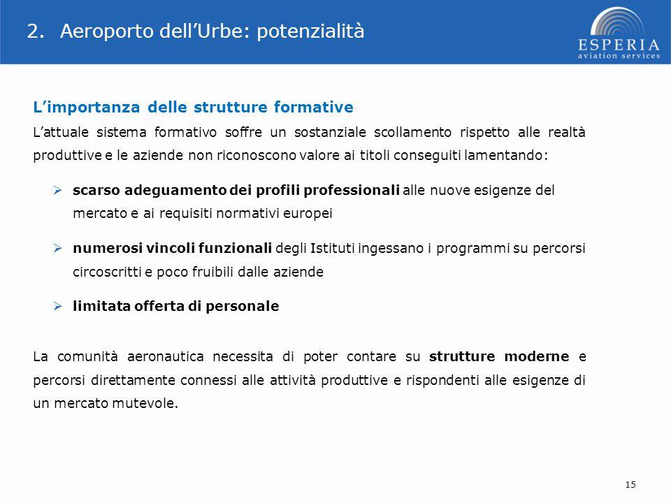 15 2.Aeroporto dell'Urbe: potenzialità L'importanza delle strutture formative L'attuale sistema formativo soffre un sostanziale scollamento rispetto a
