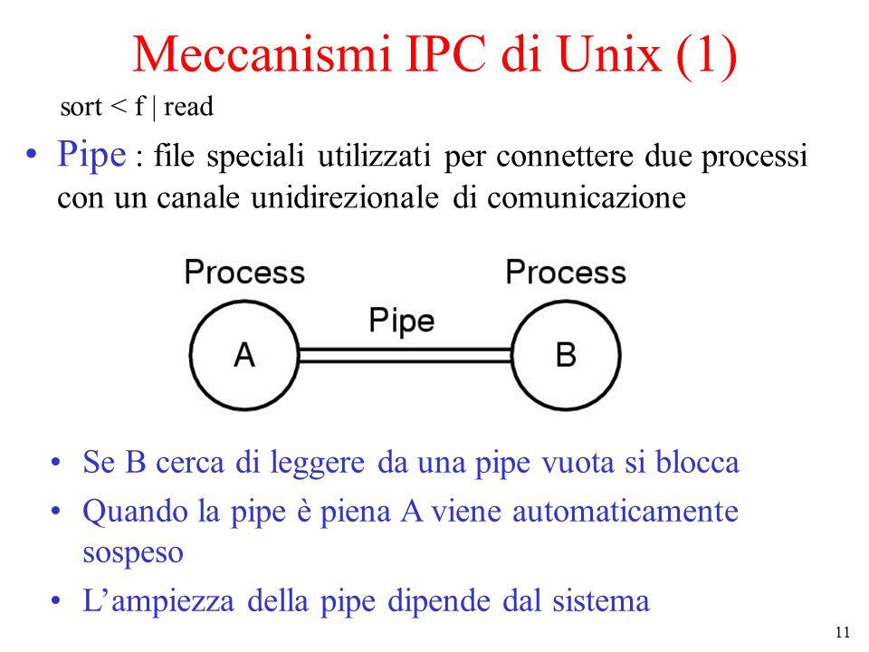11 Meccanismi IPC di Unix (1) Pipe : file speciali utilizzati per connettere due processi con un canale unidirezionale di comunicazione Se B cerca di leggere da una pipe vuota si blocca Quando la pipe è piena A viene automaticamente sospeso L'ampiezza della pipe dipende dal sistema sort < f | read