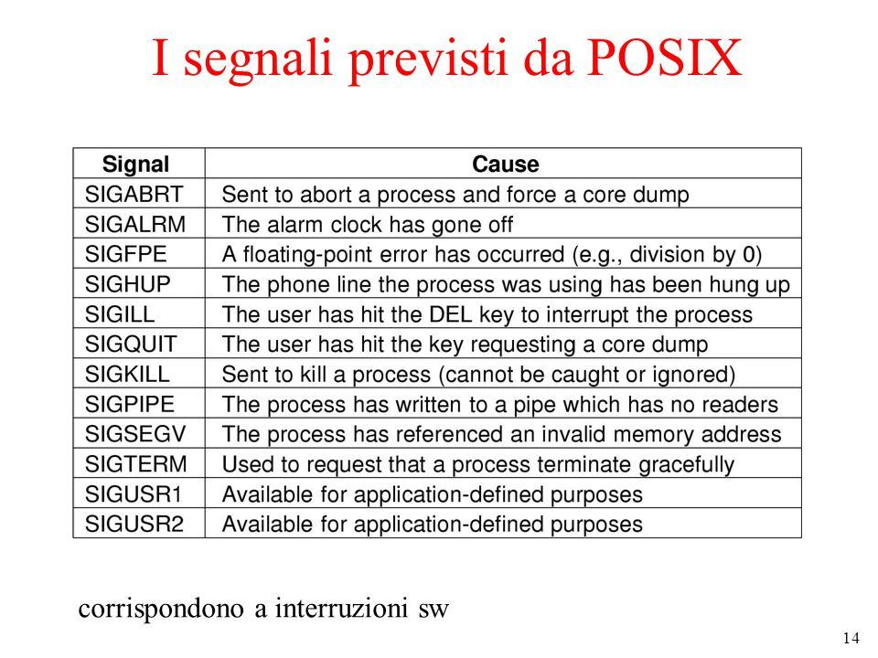 14 I segnali previsti da POSIX The signals required by POSIX. corrispondono a interruzioni sw
