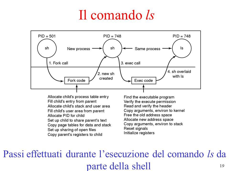 19 Il comando ls Passi effettuati durante l'esecuzione del comando ls da parte della shell