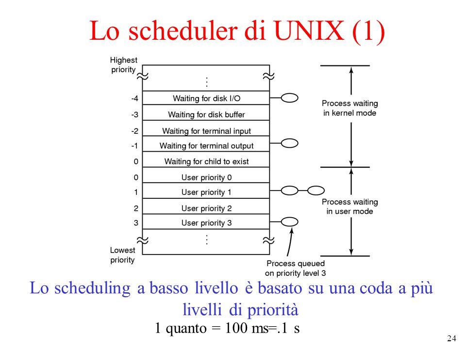 24 Lo scheduler di UNIX (1) Lo scheduling a basso livello è basato su una coda a più livelli di priorità 1 quanto = 100 ms=.1 s