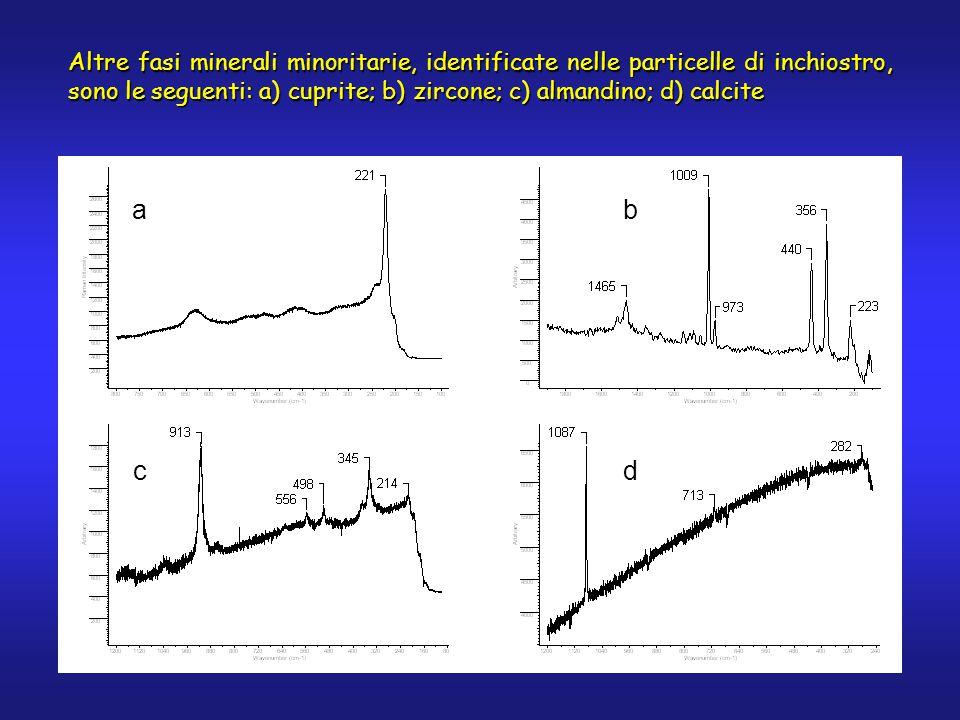 Altre fasi minerali minoritarie, identificate nelle particelle di inchiostro, sono le seguenti: a) cuprite; b) zircone; c) almandino; d) calcite d ba