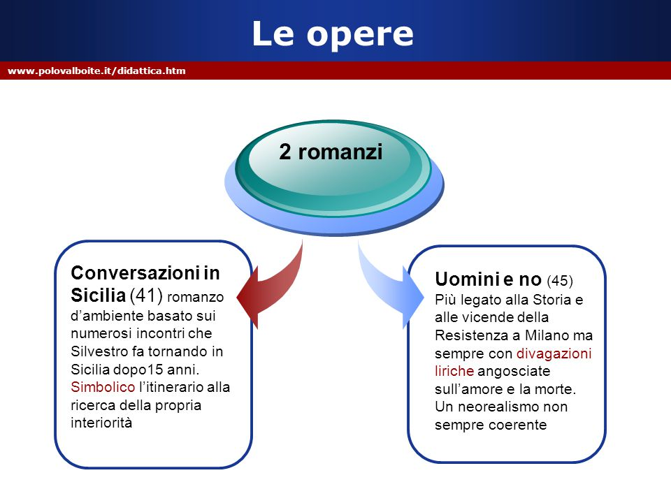 www.polovalboite.it/didattica.htm Le opere Conversazioni in Sicilia (41) romanzo d'ambiente basato sui numerosi incontri che Silvestro fa tornando in