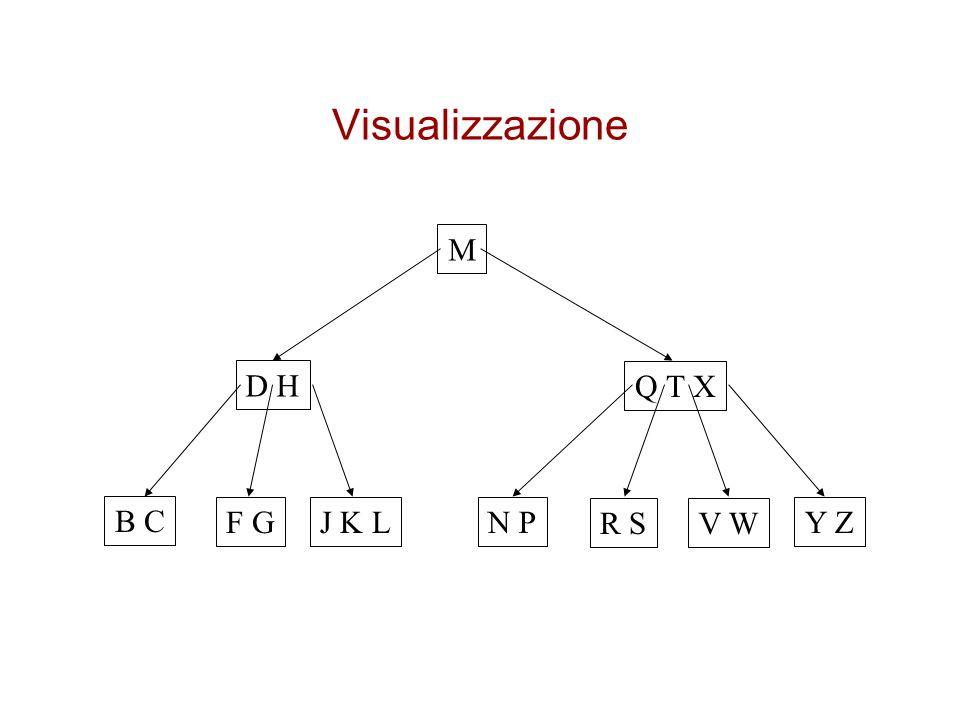 Divisione di un nodo B-Tree-Split-Child(x,i,y) 1z  Allocate-Node() 2leaf[z]  leaf[y] 3n[z]  t-1 4for j  1 to t-1 5dokey j [z]  key j+t [y] 6if not leaf[y] 7thenfor j  1 to t 8doc j [z]  c j+t [y] 9n[y]  t-1 10for j  n[x]+1 downto i+1 11do c j+1 [x]  c j [x] 12c j+1 [x]  z 13for j  n[x] downto i 14do key j+1 [x]  key j [x] 15key i [x]  key t [y] 16n[x]  n[x]+1 17 Disk-Write(y); Disk-Write(z); Disk-Write(x)