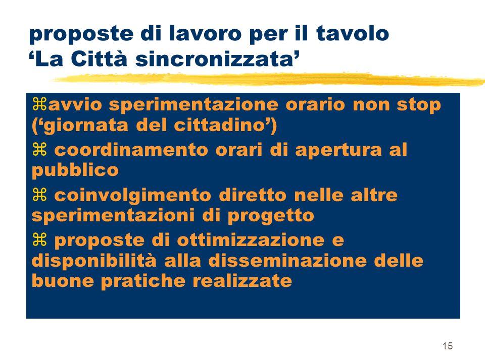 15 proposte di lavoro per il tavolo 'La Città sincronizzata' zavvio sperimentazione orario non stop ('giornata del cittadino') z coordinamento orari d