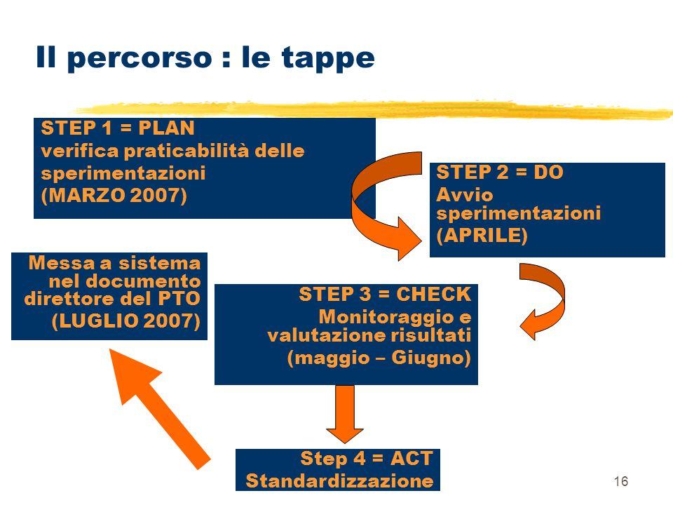 16 Il percorso : le tappe STEP 2 = DO Avvio sperimentazioni (APRILE) STEP 1 = PLAN verifica praticabilità delle sperimentazioni (MARZO 2007) STEP 3 =