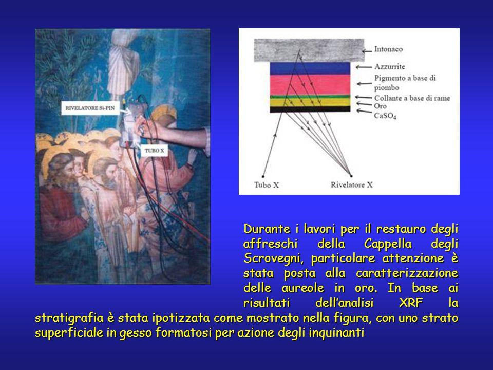 In questa opera Tiziano impiega un'ampia selezione dei pigmenti disponibili all'epoca, componendo una mappa delle conoscenze chimico-artistiche del suo secolo e fornendoci un esempio della tavolozza dei Veneziani.