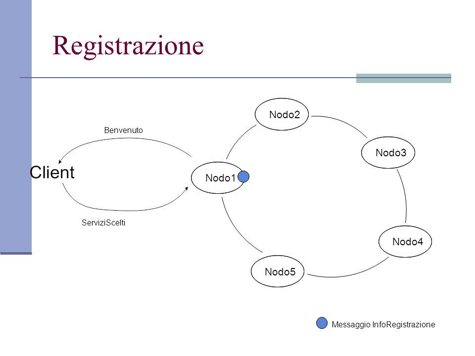 Registrazione Nodo1 Nodo2 Nodo3 Nodo4 Nodo5 Benvenuto ServiziScelti Messaggio InfoRegistrazione
