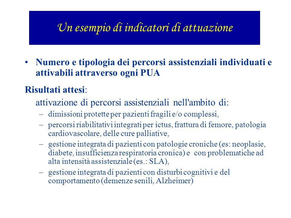 Numero e tipologia dei percorsi assistenziali individuati e attivabili attraverso ogni PUA Risultati attesi: attivazione di percorsi assistenziali nel