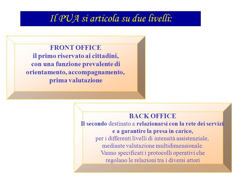 FRONT OFFICE il primo riservato ai cittadini, con una funzione prevalente di orientamento, accompagnamento, prima valutazione BACK OFFICE Il secondo d