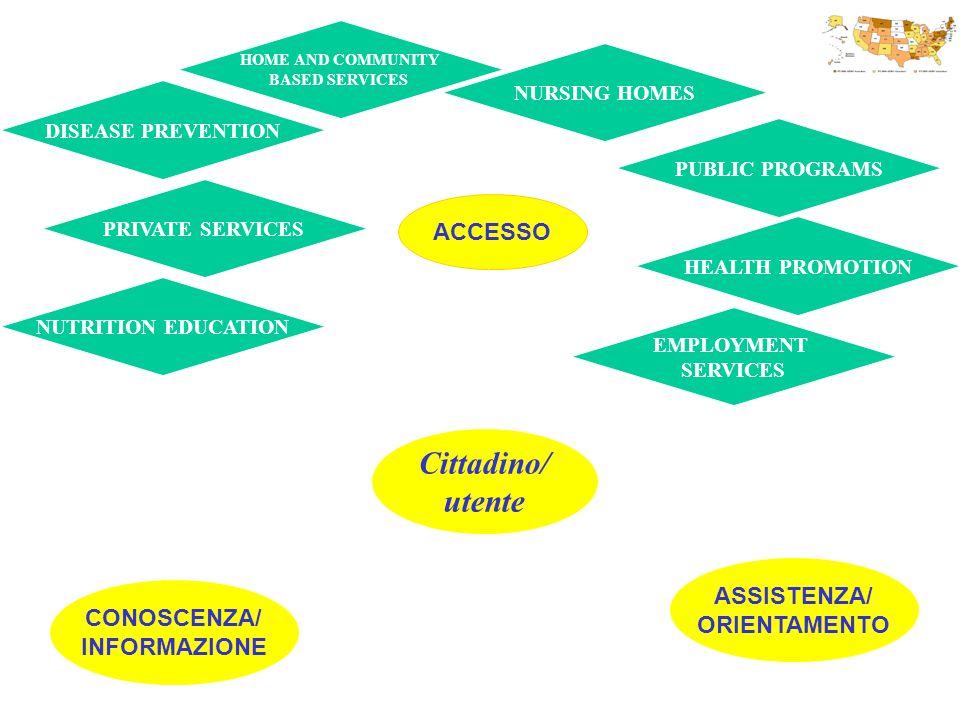 Cittadino/ utente ACCESSO CONOSCENZA/ INFORMAZIONE ASSISTENZA/ ORIENTAMENTO DISEASE PREVENTION HOME AND COMMUNITY BASED SERVICES PRIVATE SERVICES PUBL