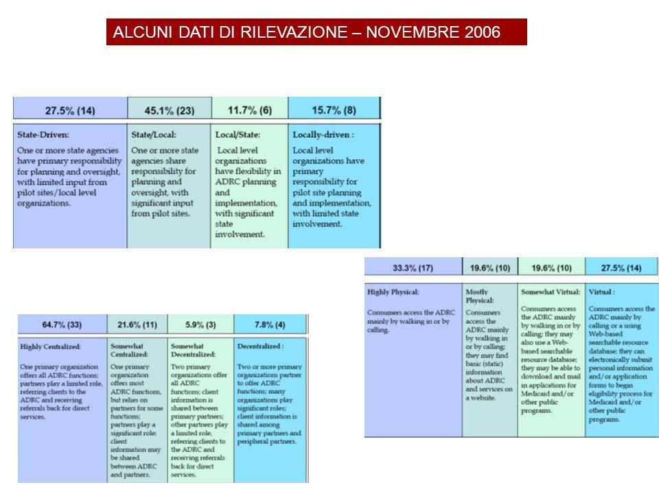 ALCUNI DATI DI RILEVAZIONE – NOVEMBRE 2006 MANAGEMENT STATALE VS LOCALE STRUTTURA CENTRALIZZATA VS DECENTRATA MODALITA' DI ACCESSO FISICO VS VIRTUALE