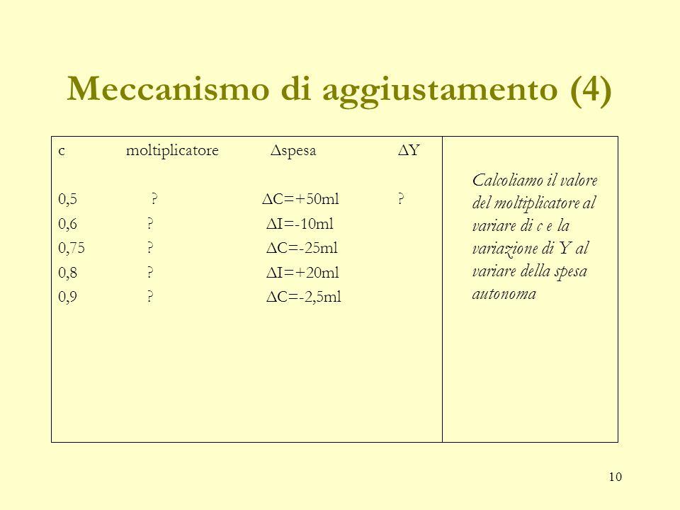 9 Meccanismo di aggiustamento (3) T ΔI o ΔCΔPIlΔY 1I=10,00 10,00 10,00 2 ΔC=5,00 5,00 5,00 3 ΔC=2,502,502,50 4ΔC=1,251,251,25 5ΔC=0,630,630,63 6ΔC=0,3