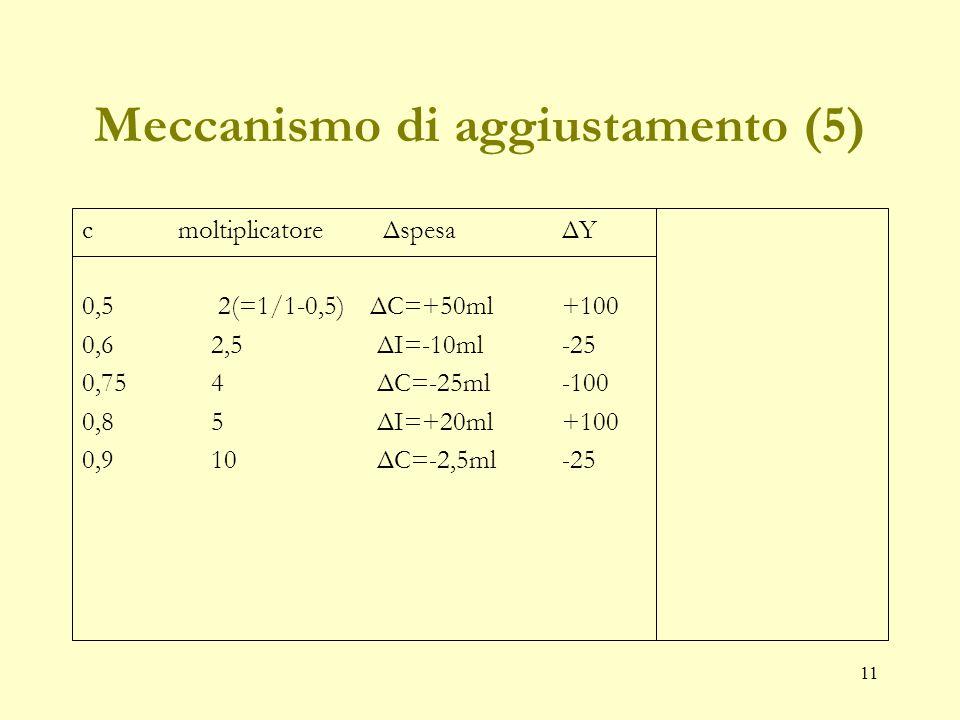 10 Meccanismo di aggiustamento (4) cmoltiplicatore ΔspesaΔY 0,5 ?ΔC=+50ml? 0,6 ? ΔI=-10ml 0,75 ? ΔC=-25ml 0,8 ? ΔI=+20ml 0,9 ? ΔC=-2,5ml Calcoliamo il