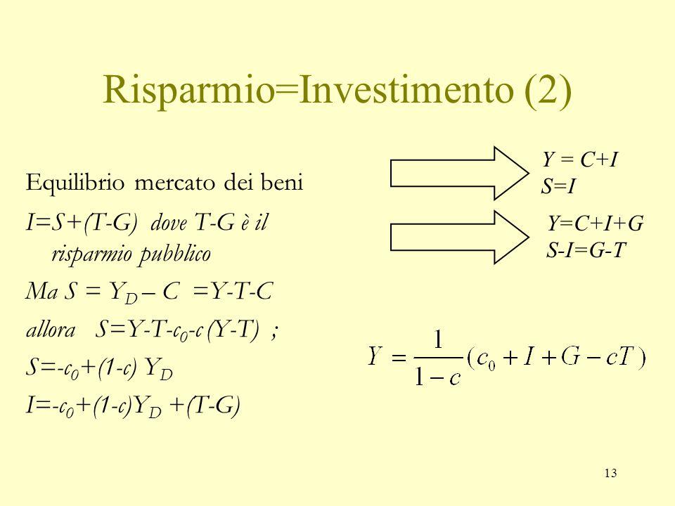12 Risparmio=Investimento Equilibrio mercato dei beni senza lo Stato Con lo Stato Y D = Y - T S  Y-T-C Y=C+I+G se sottraiamo le imposte da entrambi i