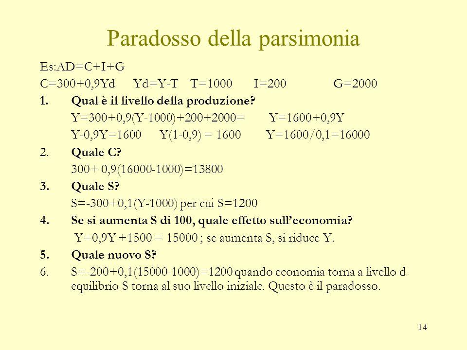13 Risparmio=Investimento (2) Equilibrio mercato dei beni I=S+(T-G) dove T-G è il risparmio pubblico Ma S = Y D – C =Y-T-C allora S=Y-T-c 0 -c (Y-T) ; S=-c 0 +(1-c) Y D I=-c 0 +(1-c)Y D +(T-G) Y = C+I S=I Y=C+I+G S-I=G-T