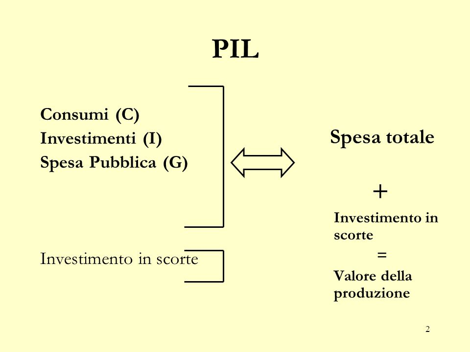 2 PIL Consumi (C) Investimenti (I) Spesa Pubblica (G) Investimento in scorte Spesa totale + Investimento in scorte = Valore della produzione