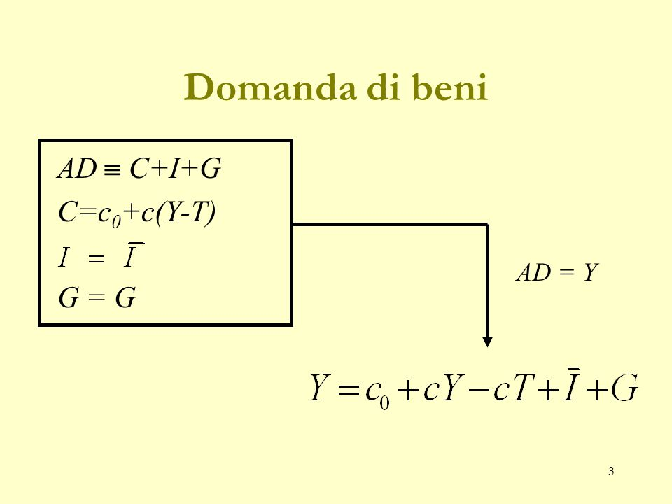 3 Domanda di beni AD  C+I+G C=c 0 +c(Y-T) G = G AD = Y